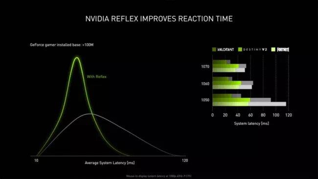 Новая технология Nvidia Reflex призвана сделать вас лучшим игроком