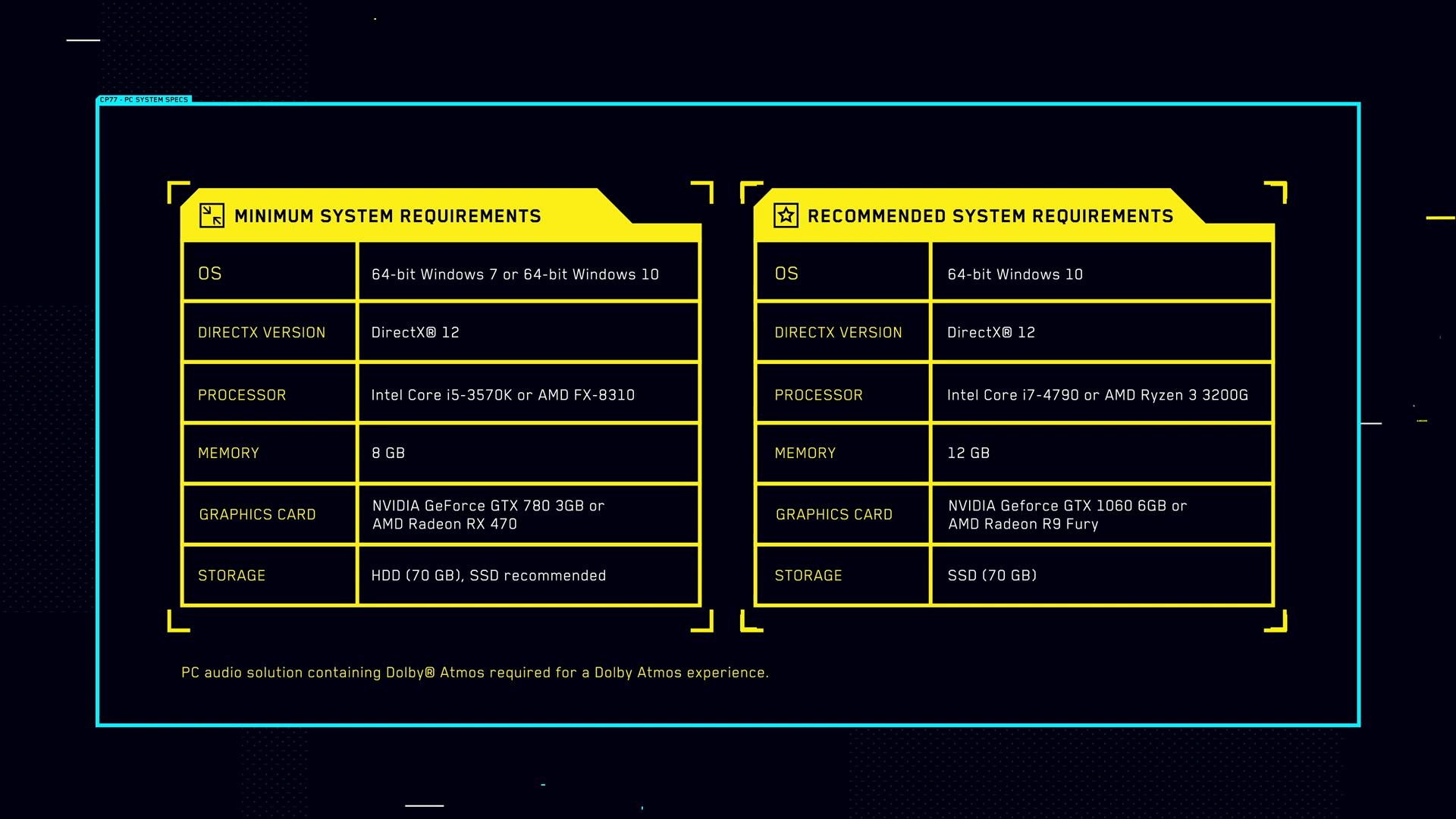 Системные требования для Cyberpunk 2077 шокирующе низкие