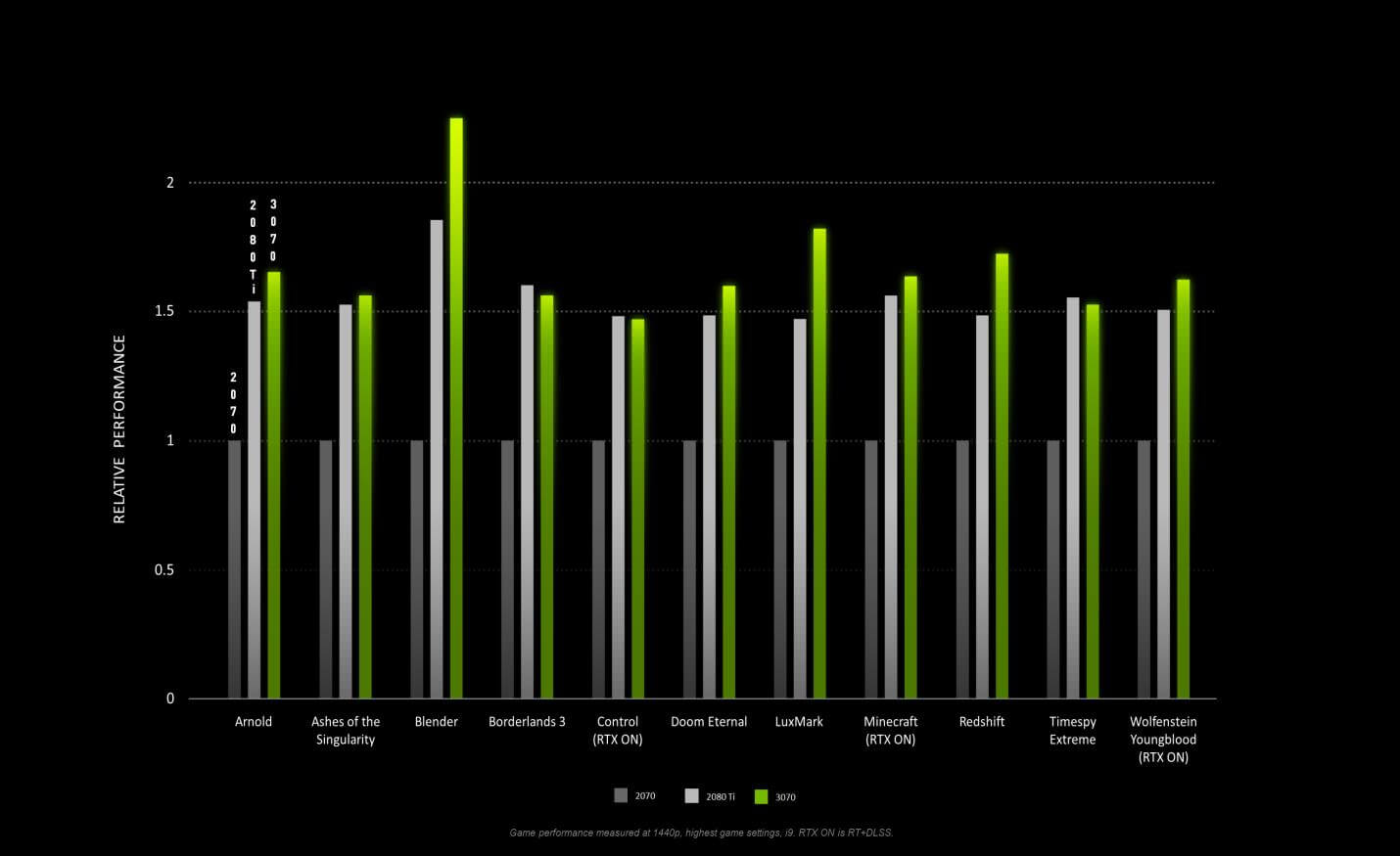 NVIDIA-first-party-gaming-benchmarks