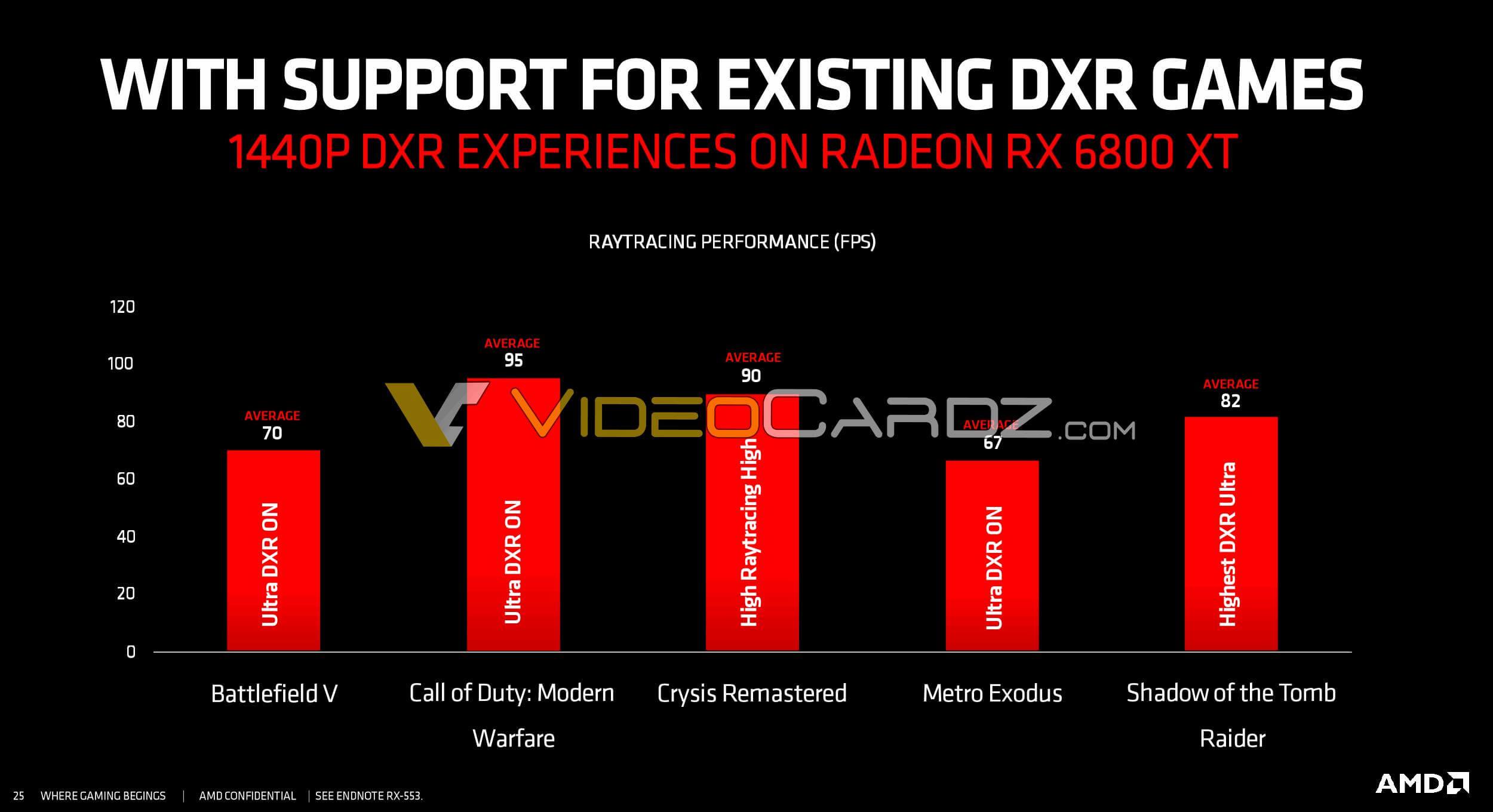 официальные игровые тесты AMD Radeon RX 6800