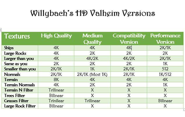 Подробная информация о пакете текстур HD Valheim